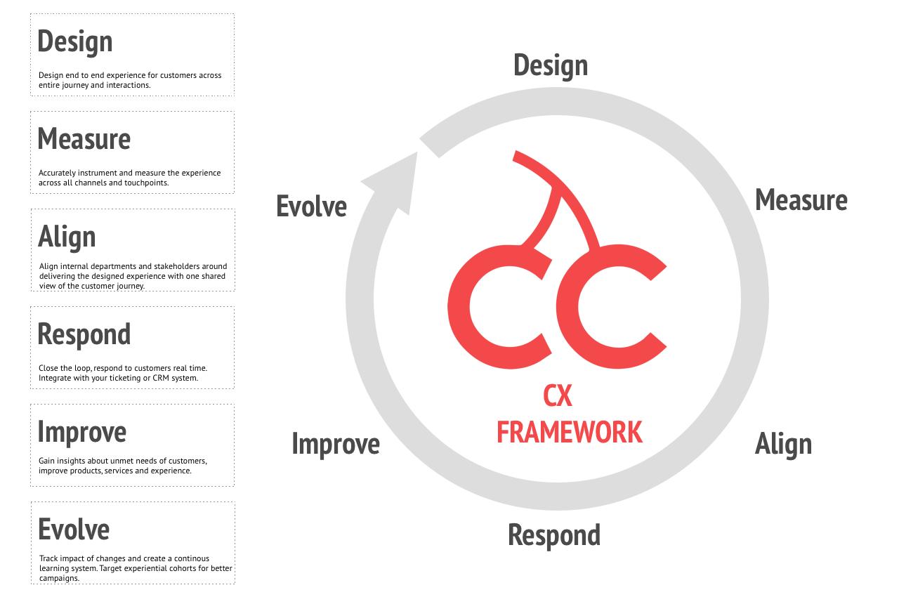 CX Generic Framework