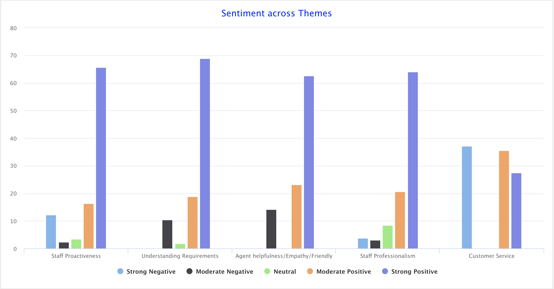 Statisfy/SentimentThemes.png